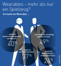 Umfrage bestätigt: Image als Wearables baut Vorurteile gegenüber Hörsystemen ab